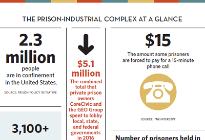 The top-half of an infographic titled Prison Industrial Complex At a Glance, which includes several statistics about that system.