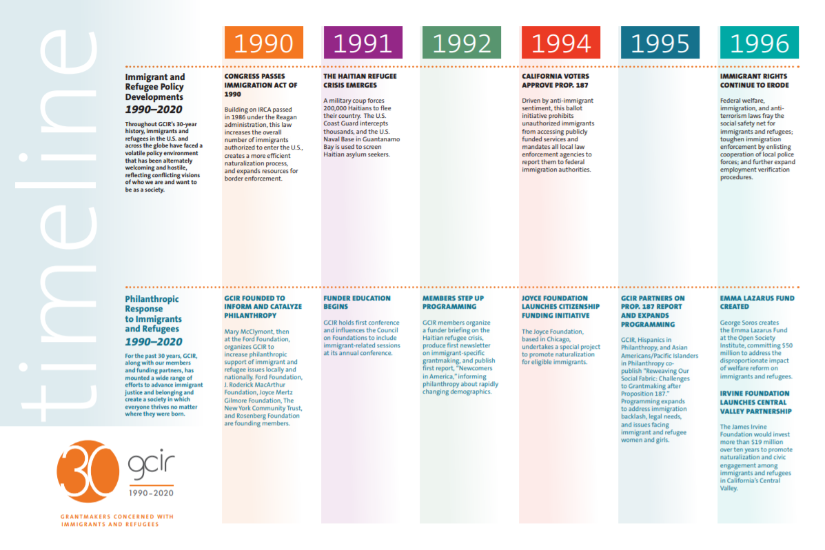 The first page of GCIR's 30th Anniversary Timeline, which covers immigration policy and philanthropic responses from 1990 through 2020.