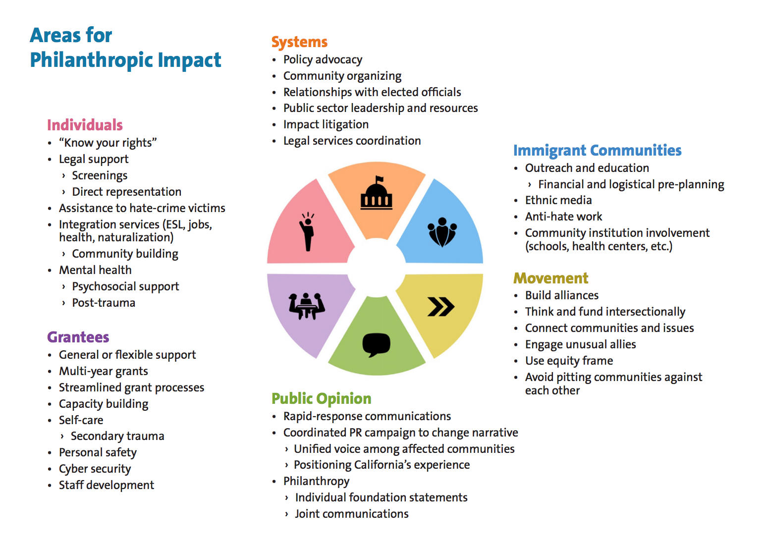Areas For Philanthropic Impact