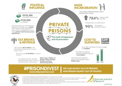 Private Prisons: The Cycle of Expansion and Incarceration