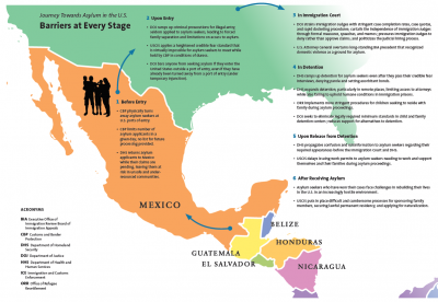 Dismantling of the U.S. Asylum System and Points of Leverage for Philanthropy