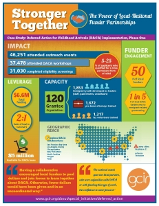 Stronger Together: The Power of Local-National Funder Partnerships
