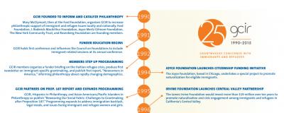 GCIR 25th Anniversary Timeline
