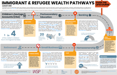 Immigrant & Refugee Wealth Pathways